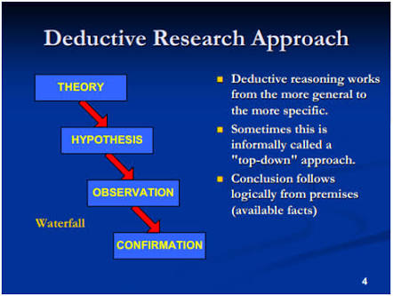 inductive research and deductive research Deductive reasoning and inductive reasoning are two different approaches to conducting scientific research with deductive reasoning, a researcher tests a theory by.