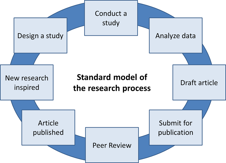 questionnaire design process in research methodology pdf