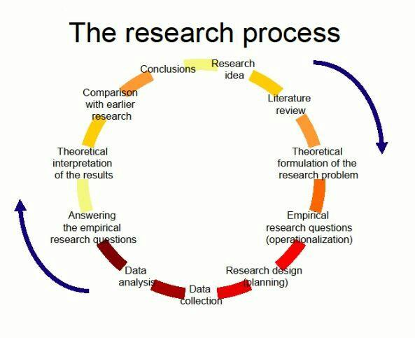 Research Process as Circular – Prof Paresh Shah