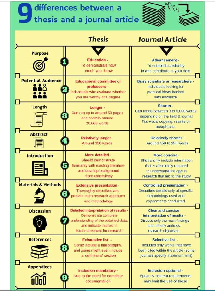 Difference between Journal, Paper and Thesis | Journal vs Paper vs Thesis