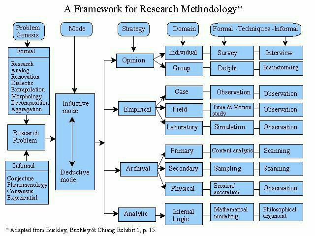 framework for dissertation Conceptual framework due to the increasing cases of teenage pregnancy in the philippines and found out on this last decade that philippines has the highest case all through the asian region.